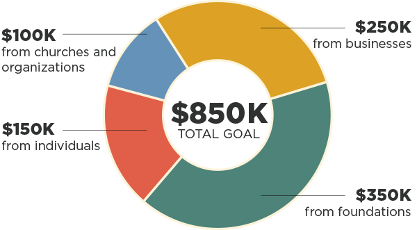Mustard Seed Capital Campaign Goals